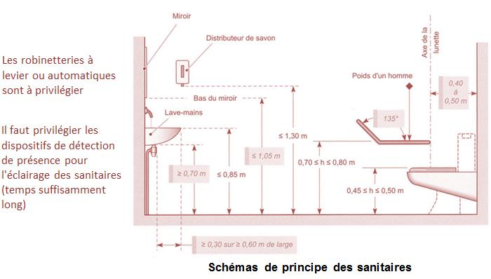 Sanitaires handicaps simple simple lavemain handicaps - Hauteur d un interrupteur ...
