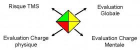 4-Combinaison sous forme dun losange des differentes contraintes ergonomiques tirees de loutil de diagnostic NOVERGO-Diag